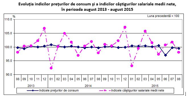 În sectorul bugetar, s-au înregistrat uşoare creşteri ale câştigului salarial mediu net