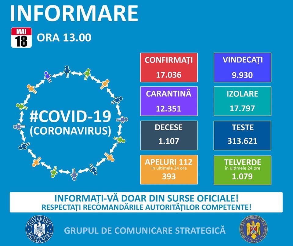 74 de cazuri de persoane infectate cu virusul  COVID-19, înregistrate la nivelul județului Călărași