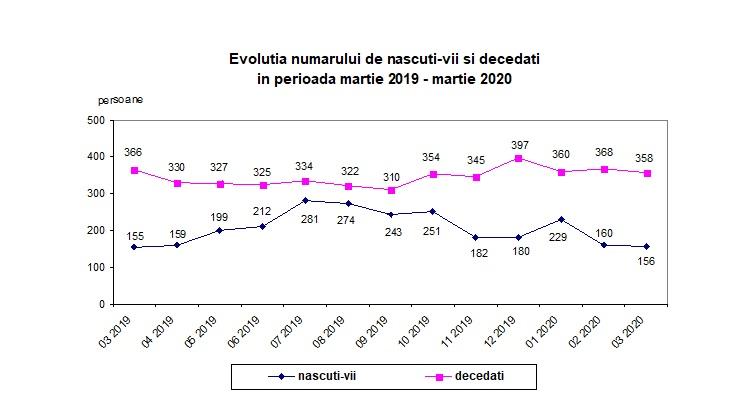 Sporul natural a fost negativ în luna martie 2020, în județul Călărași